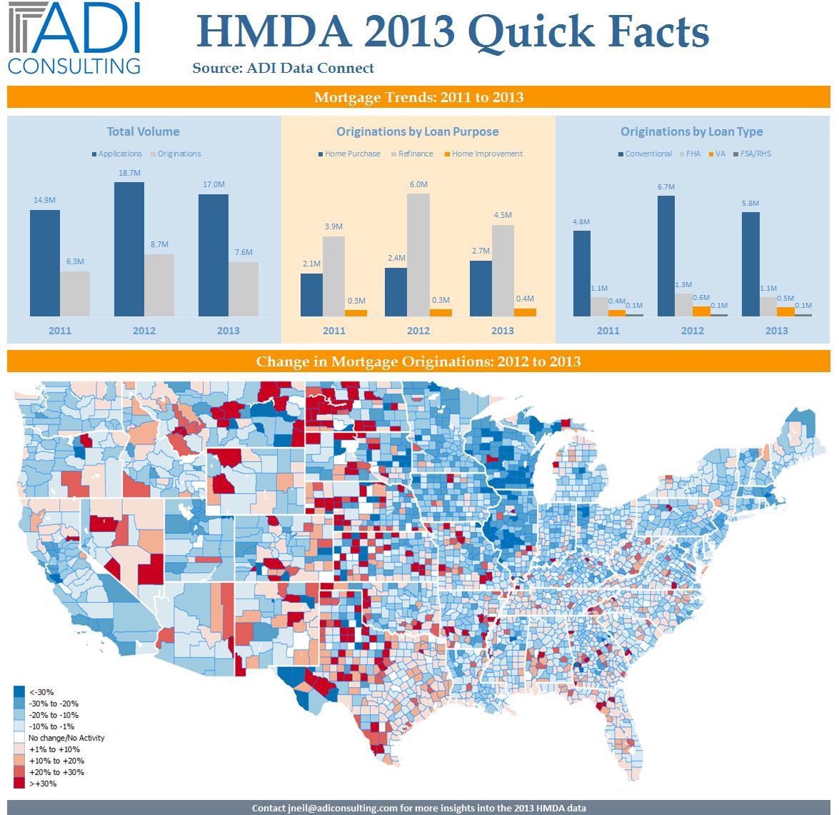 2013 HMDA Update