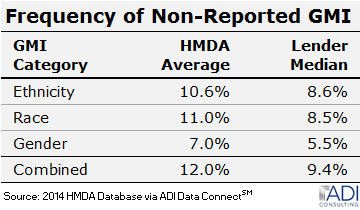Frequency of Non-Reported GMI